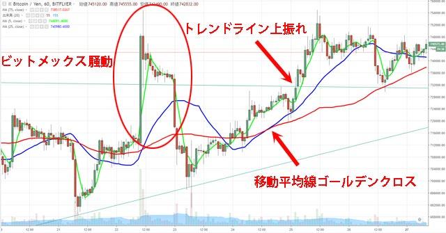 先週のビットコインの推移チャート(8月20日~8月26日)
