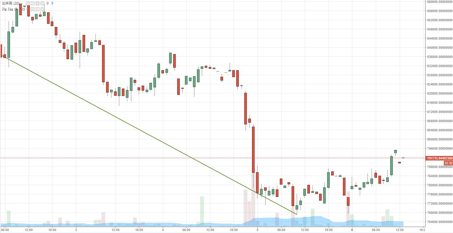 ビットコインチャート 8月4日~6日 一時76万円台に下落