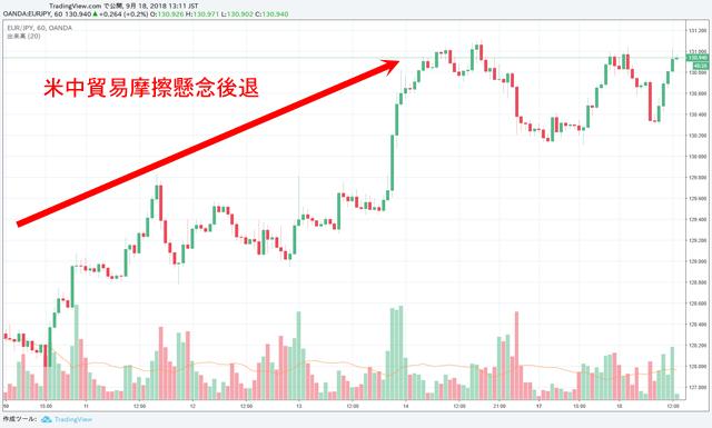 ユーロ円チャート1時間足 9月10日~18日