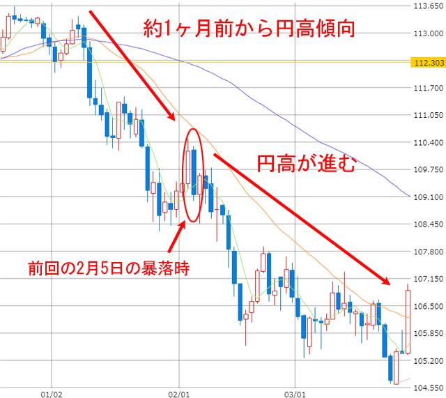 2月5日前後のドル円為替の推移チャート