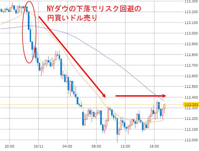 10月11日のドル円為替の円高チャート