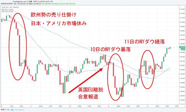 ユーロ円チャート1時間足 10月8日~12日