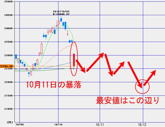 10月11日の日経平均暴落時のチャート