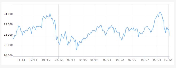 過去1年の日経平均チャート10月23日