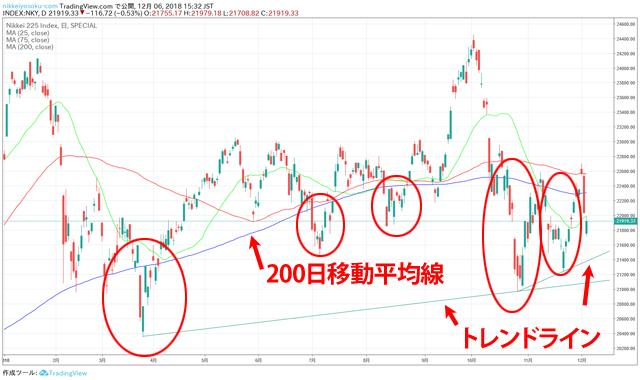 日経平均株価チャート 2018年