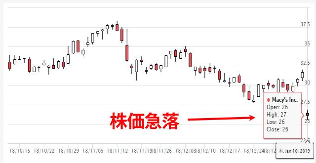 メーシーズ(M)の株価推移(直近3ヶ月)
