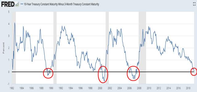 米国債10年と3ヶ月ものの利回り差のグラフ