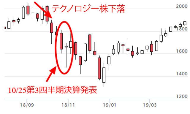 アマゾン(AMZN)の株価チャート 直近10ヶ月