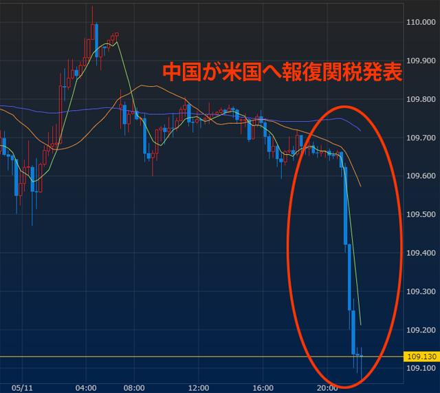 中国が報復関税発表で円高