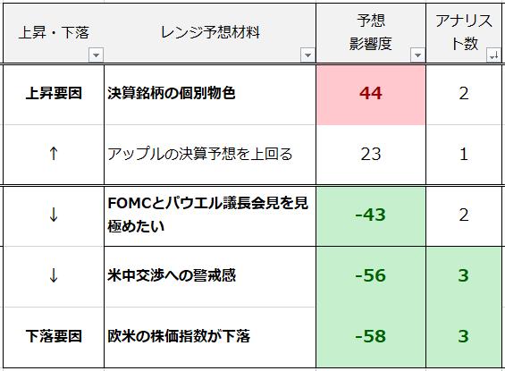 7月31日日経有料レポート強弱材料