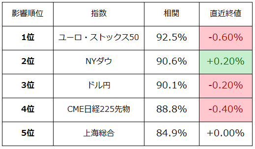 AI終値予想相関表