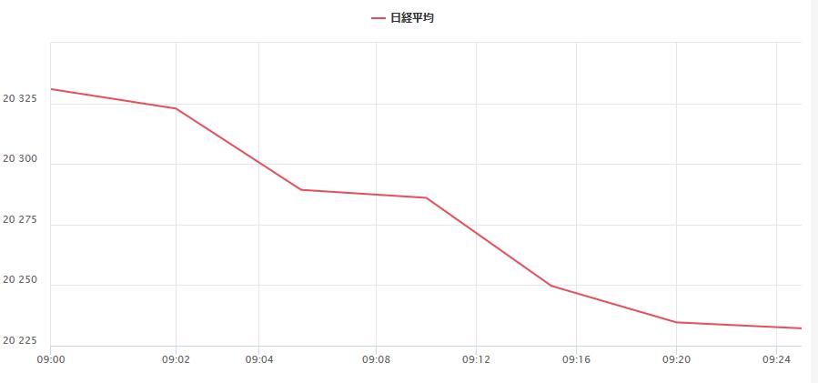 8月15日日経平均チャート大幅下落