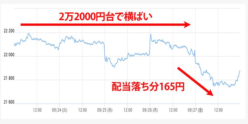 9/24~9/27の日経平均チャート