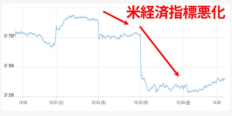 9/30~10/4の日経平均チャート