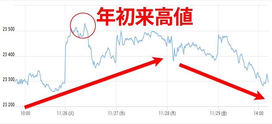 今週(11月25日~29日)の日経平均チャート
