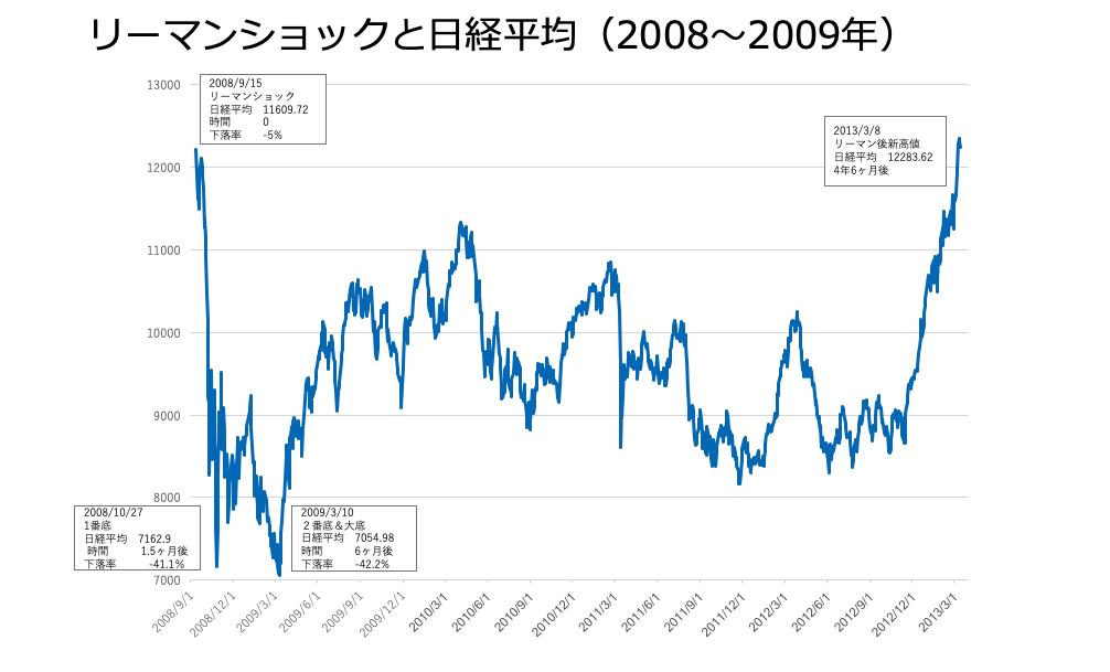 株価 二 番 底