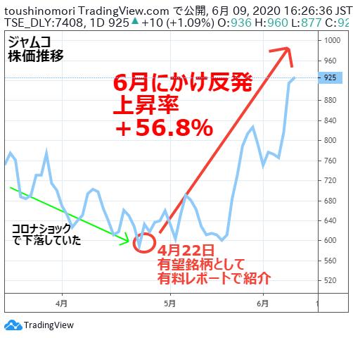 ジャムコ 株価