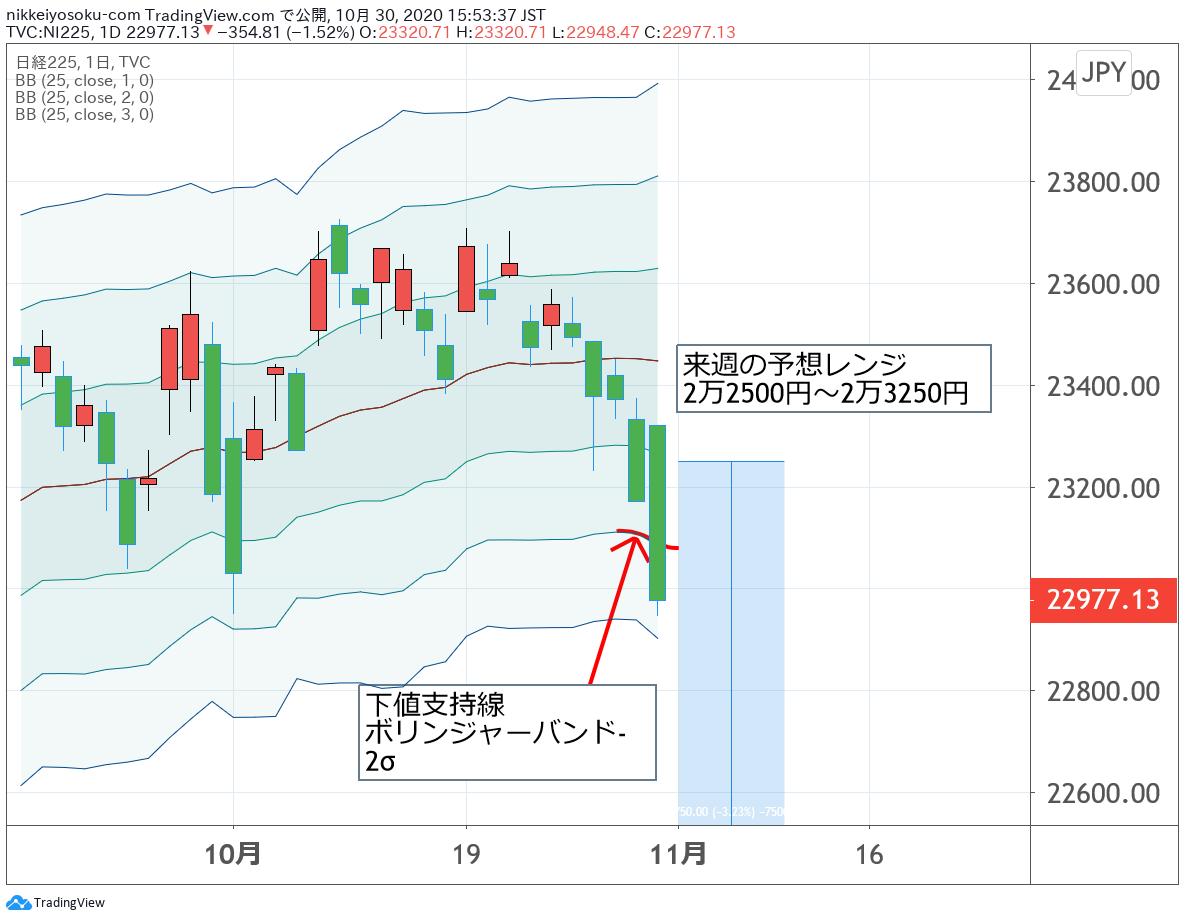 日経平均チャート10月30日