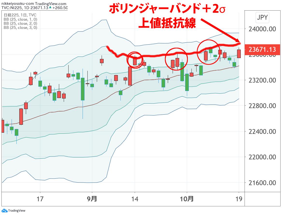 日経平均チャート10月19日