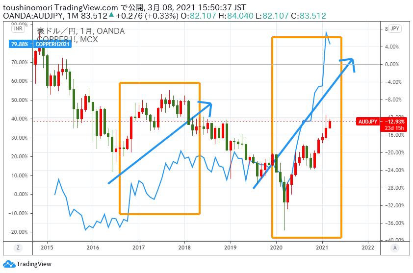 ドル 見通し 2021 豪 豪ドル/円(AUD/JPY)の為替チャート・予想・見通し